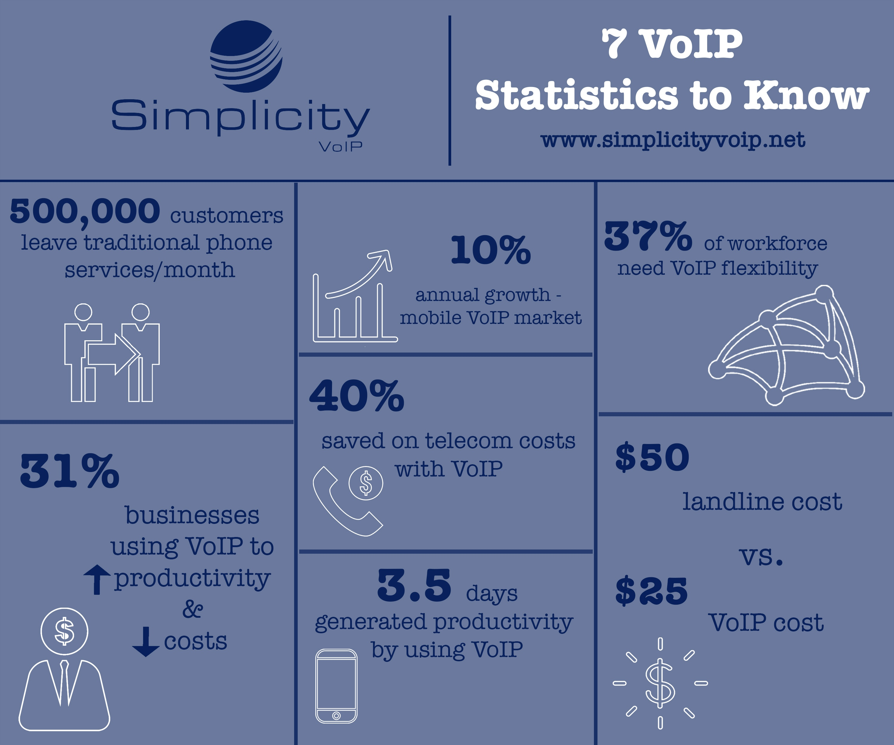 7 VoIP Statistics to Know
